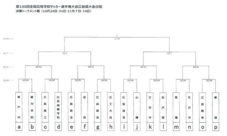 第100回 全国高校サッカー選手権大会 広島県大会 組み合わせ決定!
